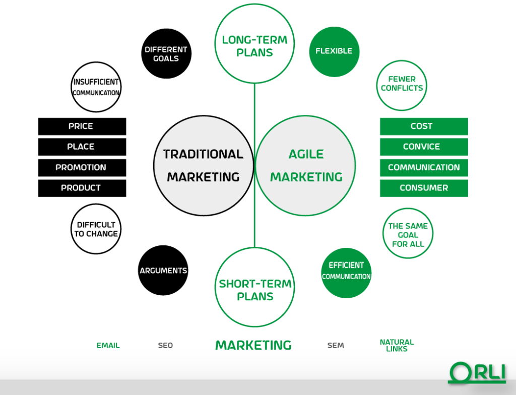 Agile Marketing VS. Traditional Marketing. Orli Daily Scrum Bot for Project management