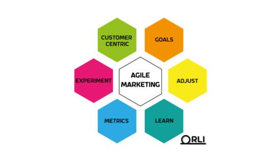 Agile Marketing principles Scrum Daily Bot Project management