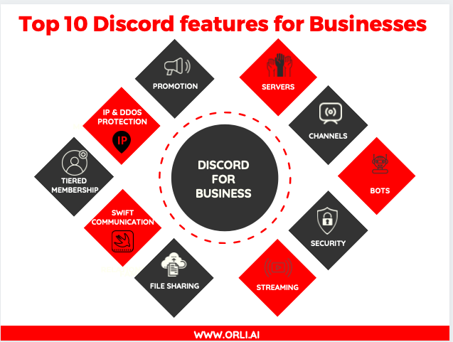 Discord bot for business Daily bot Scrum bot pm bot project management bot